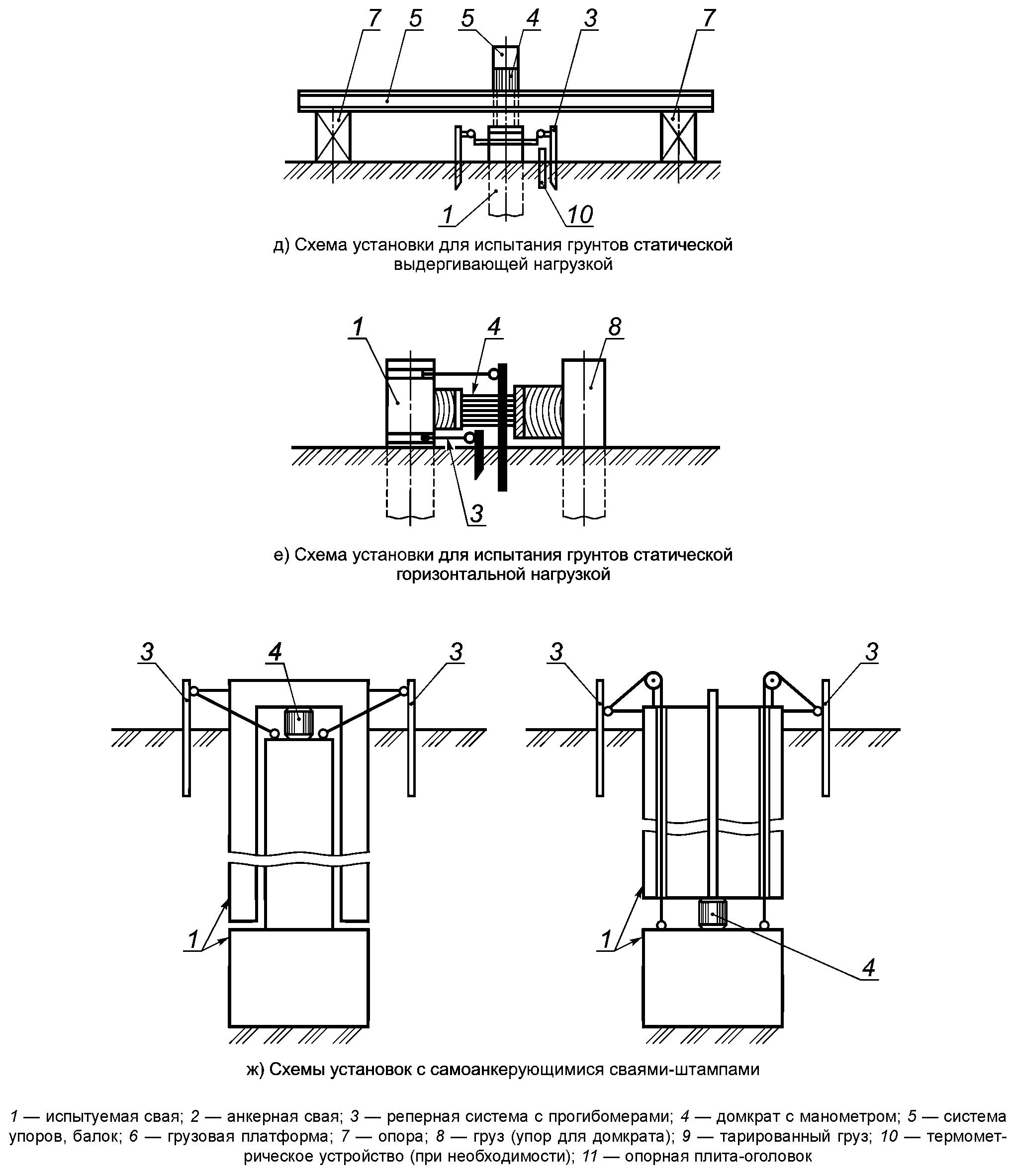 Схемы установок для испытаний грунтов сваями. Рисунок 2
