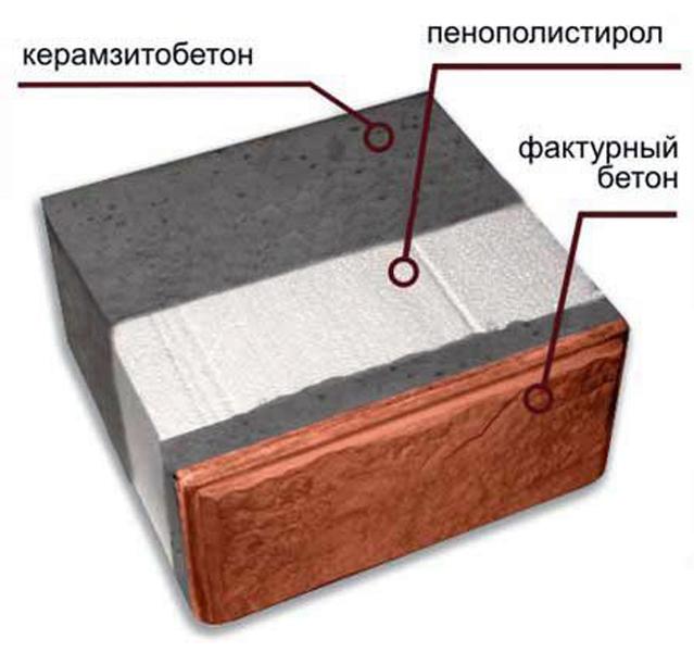 В качестве утеплителя в таких блоках используют пенополистирольные плиты, минеральную вату, пенополиуретан