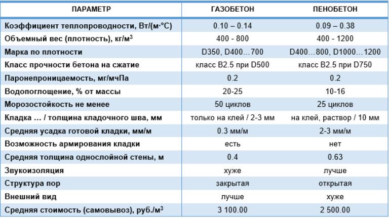 Сравнение газобетона и пенобетона