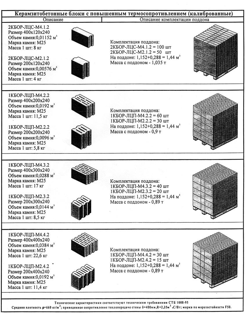 схема кладки керамзитного блока