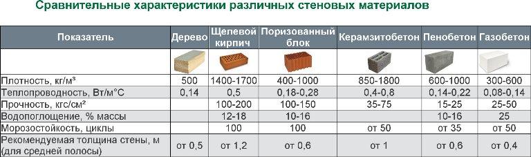 Таблица сравнения пенобетона и газобетона, на фоне остальных строительных материалов