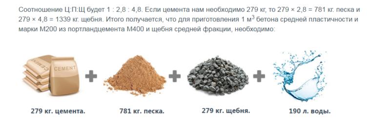 Как сделать бетон из пгс пропорции