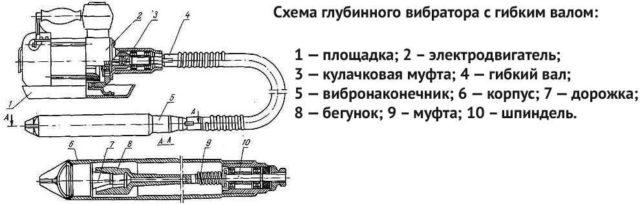 Схема глубинного вибратора с гибким валом