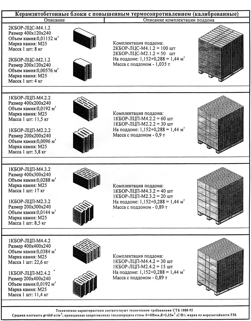 Масса блоков зависит от процента пустотелости в них