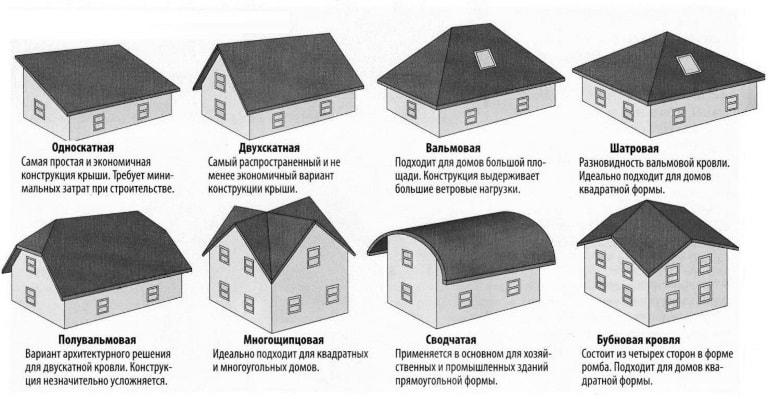 Односкатная и двускатная крыши, самые простые в изготовлении
