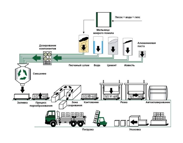 Процесс производства газобетона