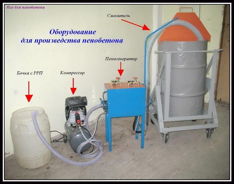 Производство пенобетона в домашних условиях