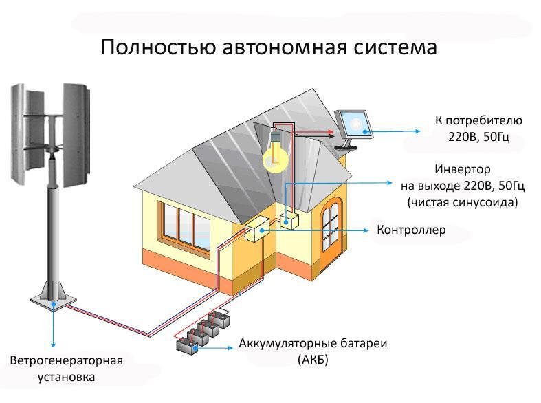 Невидимое электричество: ветрогенерирующая установка для дома