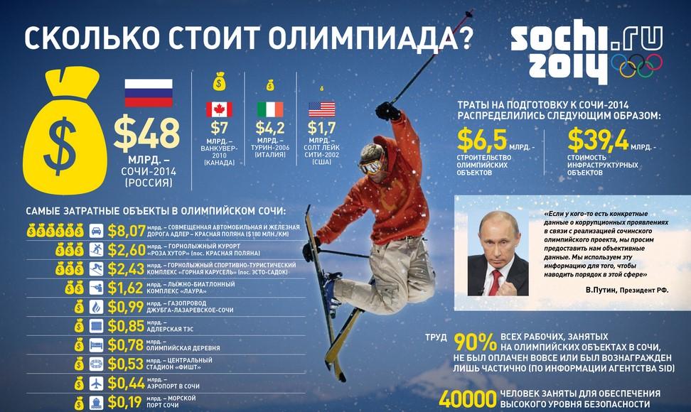 Олимпийская стройка: прогнозы, финансирование, прибыль, итоги