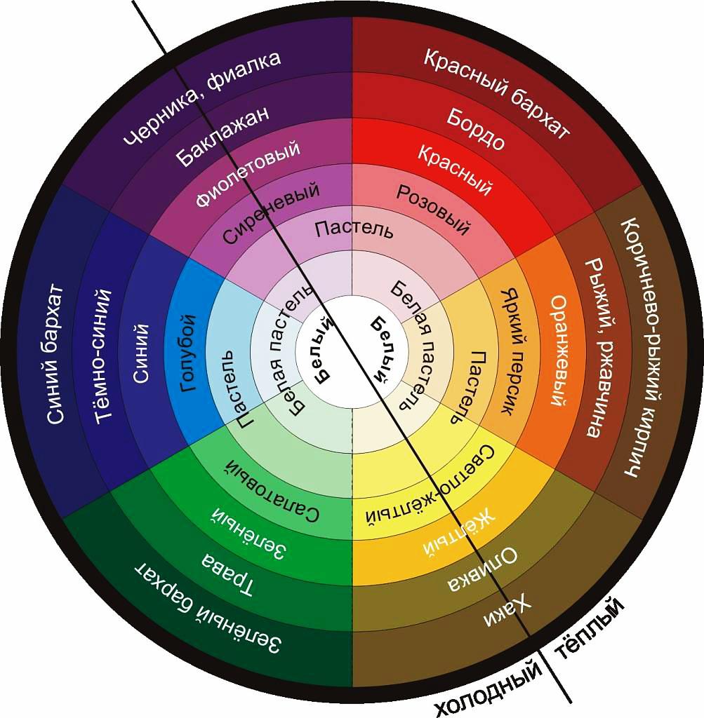 Сочетание цветов в интерьере: фото, примеры, палитра