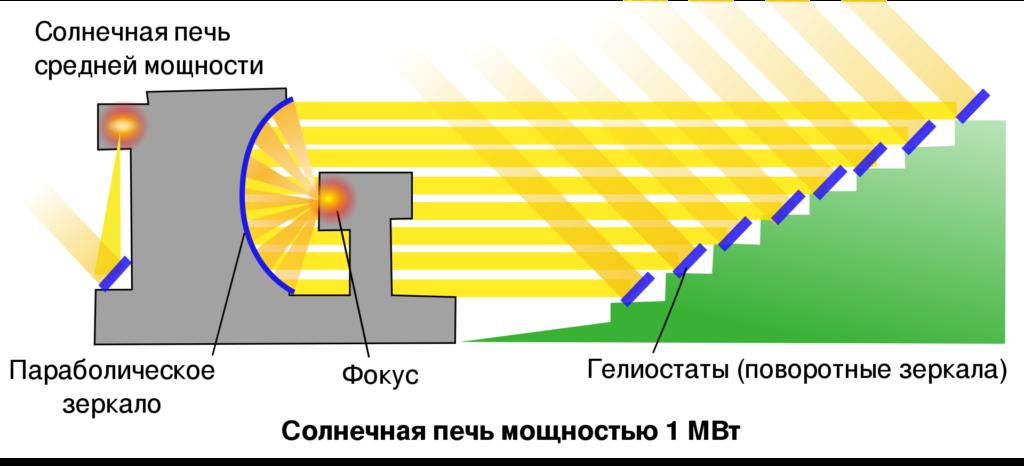 """""""Гигантская печь"""" советских ученых – гелиокомплекс «Солнце»"""